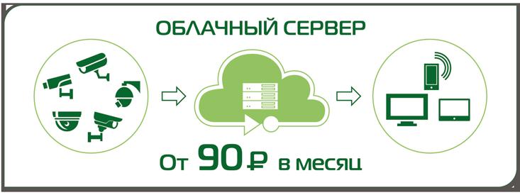 Облачный сервис видеонаблюдения через Интернет.