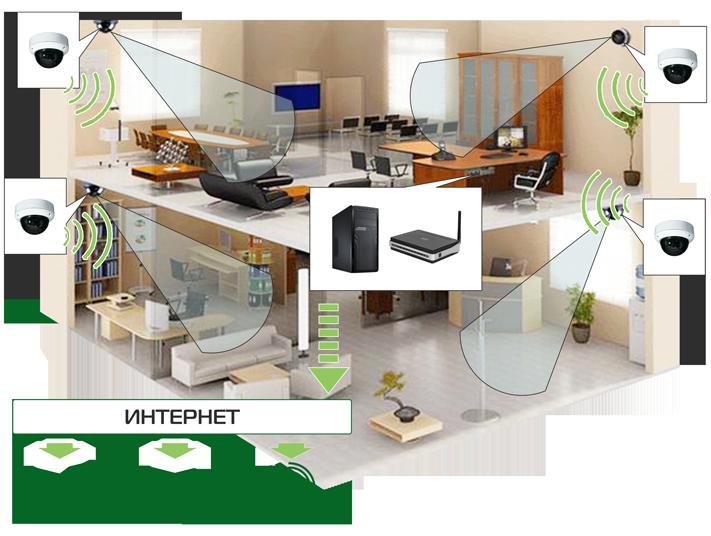 Схема системы видеонаблюдения